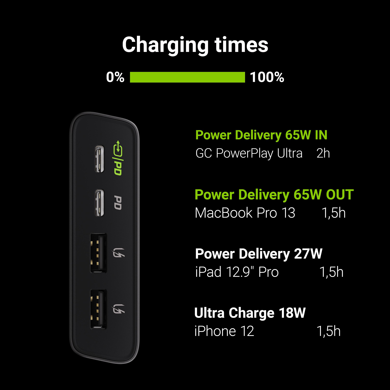 Power Bank Green Cell GC PowerPlay Ultra 26800mAh 128W 4-port